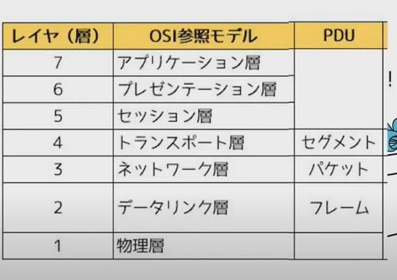 プロトコル、OSI参照モデル、TCP/IPの概要【情報処理安全確保支援士 ...